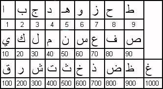 chiffre arabe écriture